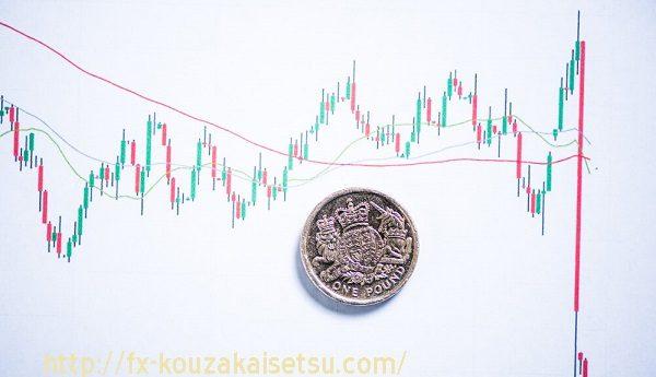 FX,為替変動リスク