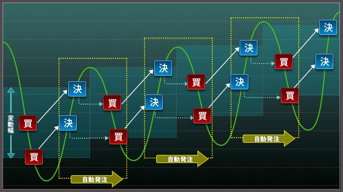FXシステムトレード(自動売買)の例