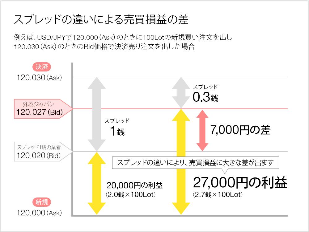 外為ジャパン スプレッドの違いによる売買損益の差