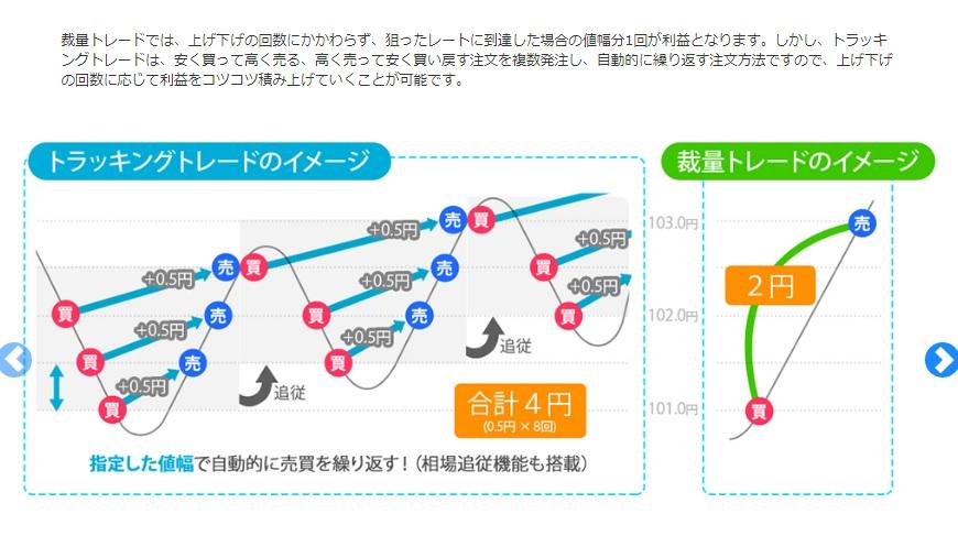 トラッキングトレードのイメージ