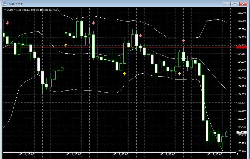 ドル・円相場が大幅に下落